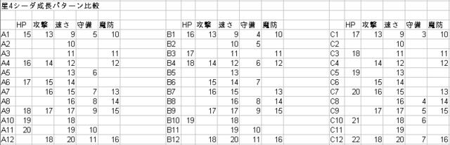 シーダ成長メモ.png