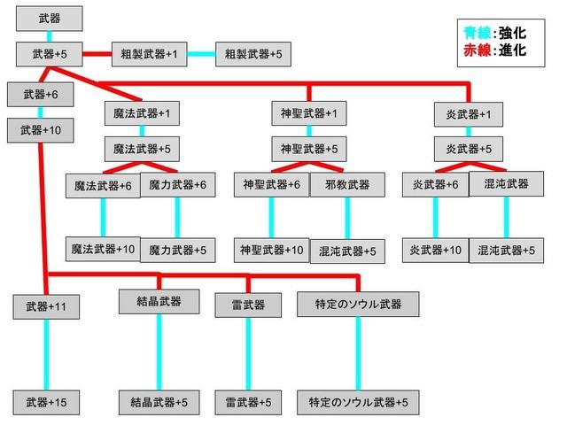 進化・強化 (1)