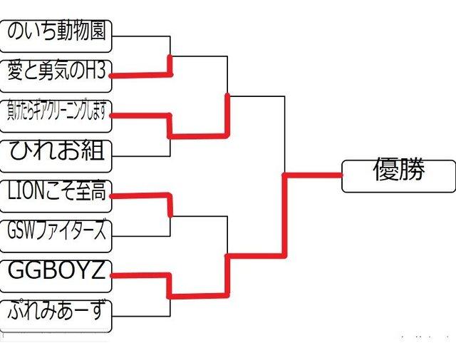 関東2ベスト85