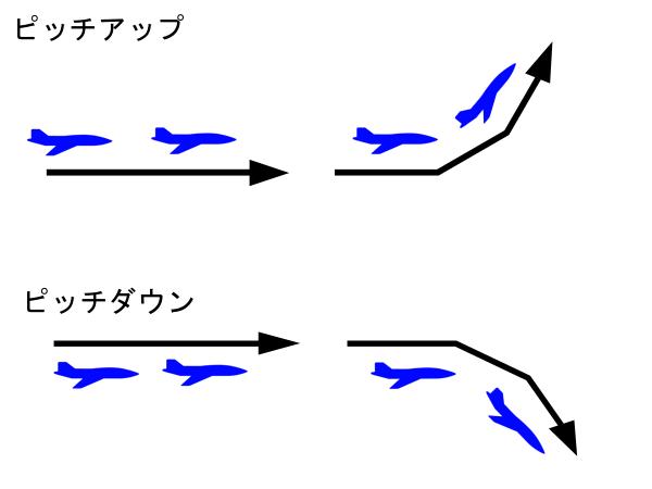 ピッチアップ・ピッチダウン電ファミ