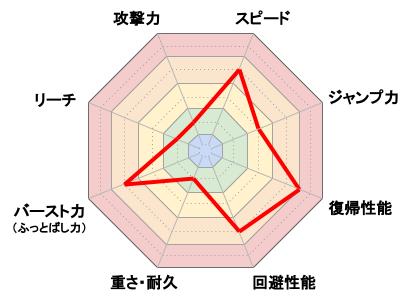 ピカチュウ_レーダーチャート