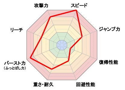 キャプテン・ファルコン_レーダーチャート