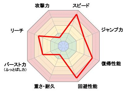 シーク_レーダーチャート