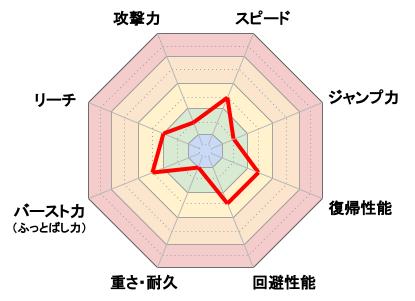 Mr.ゲーム&ウォッチ_レーダーチャート