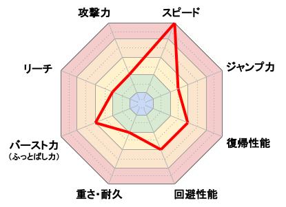 ソニック_レーダーチャート