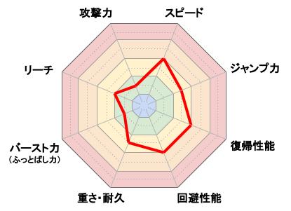 WiiFitトレーナー_レーダーチャート