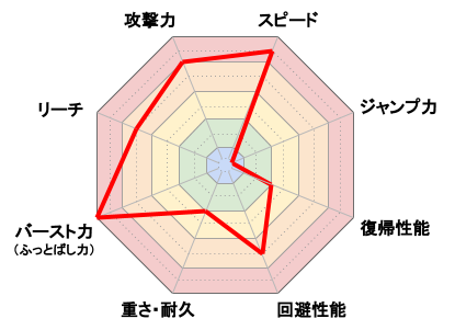 リトル・マック_レーダーチャート