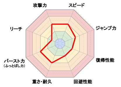 Miiファイター(格闘タイプ)_レーダーチャート