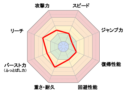 Miiファイター(剣術タイプ)_レーダーチャート