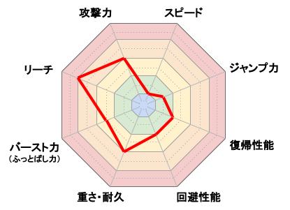 Miiファイター(射撃タイプ)_レーダーチャート