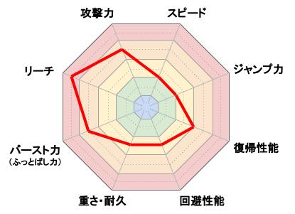 カムイ_レーダーチャート