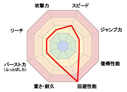 インクリング_レーダーチャート