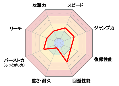 ゼニガメ_レーダーチャート
