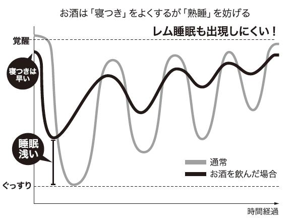 「お酒は寝つきをよくするば熟眠を妨げる」を表す図
