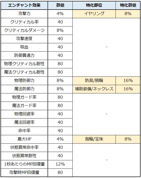 魔導エンチャント3