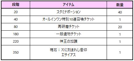 イザヤ新規英雄成長イベント4