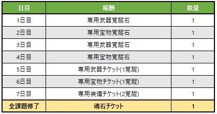 神罰レイドアップデート記念イベント1_3